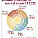 global-mobile-market